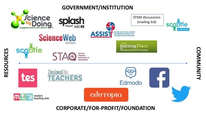 Presentation: Online support for STEM teachers